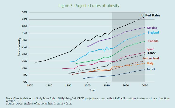 Obesity rates in USA